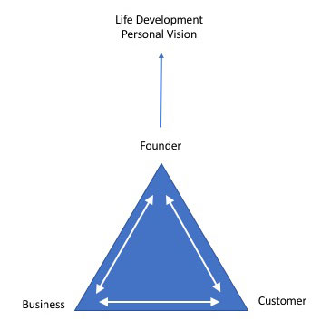 Founder Development